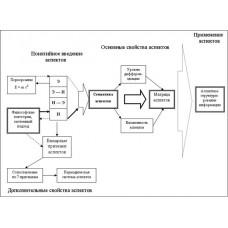 """Aspectonics: what it should be"" by I.Litvinenko"